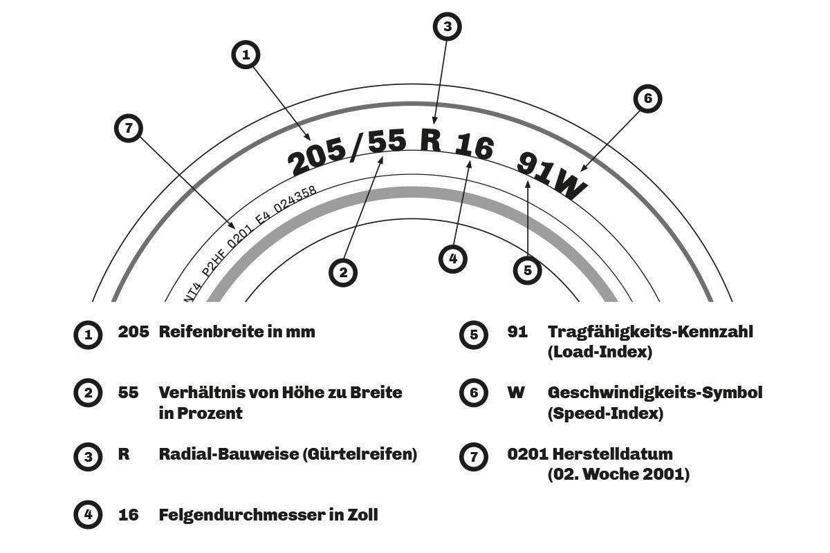 Reifen - Welche Angabe bedeutet was