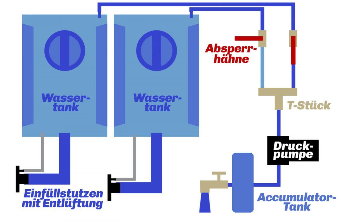 Frischwasser Tanksystem Wohnmobil